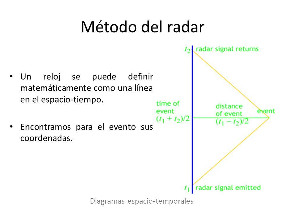 Método del radar Un reloj se puede definir matemáticamente como una línea en el espacio-tiempo. Encontramos para el evento sus coordenadas. Diagramas