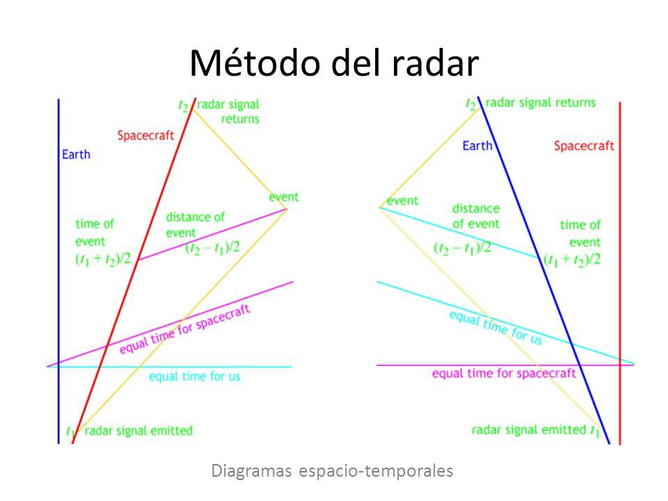 Método del radar Diagramas espacio-temporales
