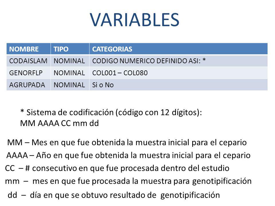 VARIABLES NOMBRETIPOCATEGORIAS CODAISLAMNOMINALCODIGO NUMERICO DEFINIDO ASI: * GENORFLPNOMINALCOL001 – COL080 AGRUPADANOMINALSi o No * Sistema de codificación (código con 12 dígitos): MM AAAA CC mm dd MM – Mes en que fue obtenida la muestra inicial para el cepario AAAA – Año en que fue obtenida la muestra inicial para el cepario CC – # consecutivo en que fue procesada dentro del estudio mm – mes en que fue procesada la muestra para genotipificación dd – día en que se obtuvo resultado de genotipificación
