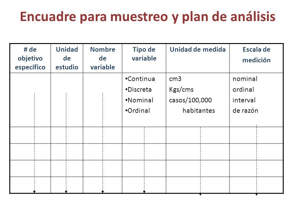 Encuadre para muestreo y plan de análisis # de objetivo específico Unidad de estudio Nombre de variable Tipo de variable Unidad de medidaEscala de med