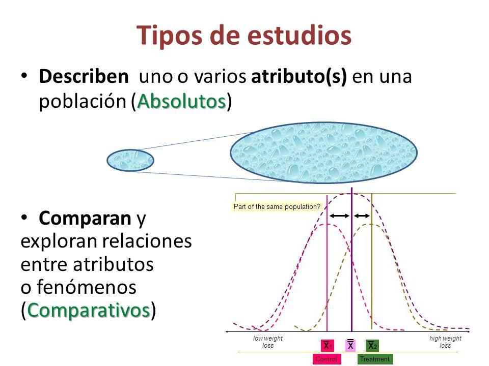 Tipos de estudios Absolutos Describen uno o varios atributo(s) en una población (Absolutos) Comparan y exploran relaciones entre atributos o fenómenos