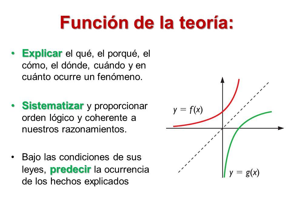 Función de la teoría: ExplicarExplicar el qué, el porqué, el cómo, el dónde, cuándo y en cuánto ocurre un fenómeno. SistematizarSistematizar y proporc
