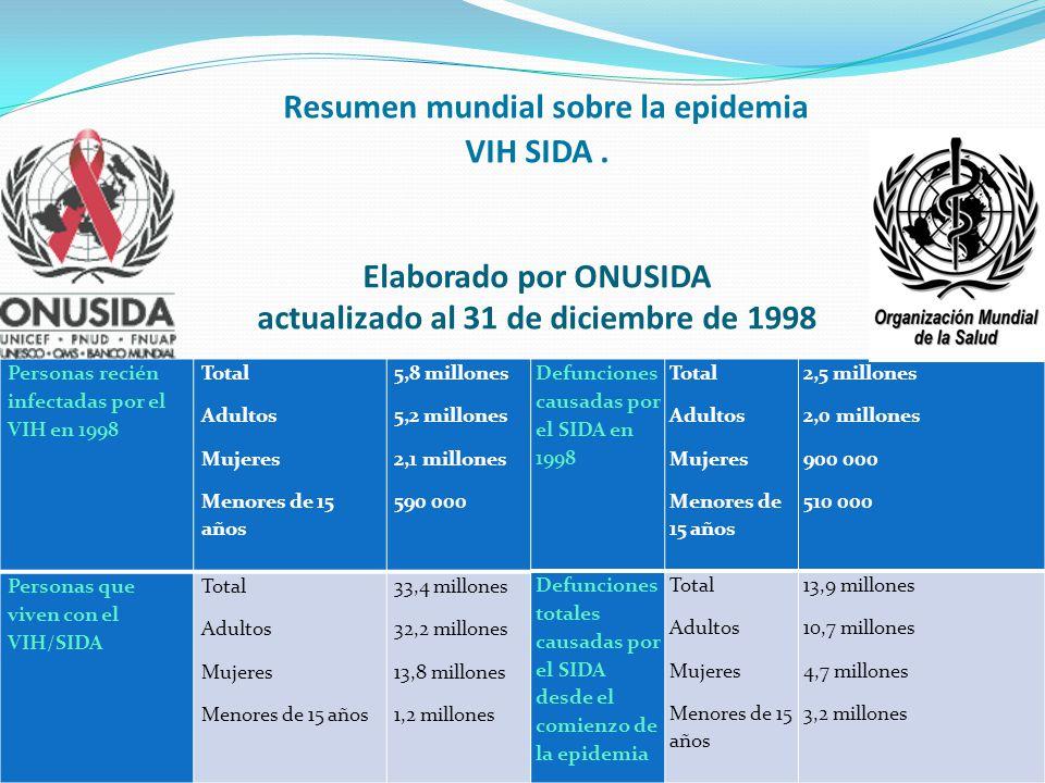 Resumen mundial sobre la epidemia VIH SIDA. Elaborado por ONUSIDA actualizado al 31 de diciembre de 1998 Personas recién infectadas por el VIH en 1998