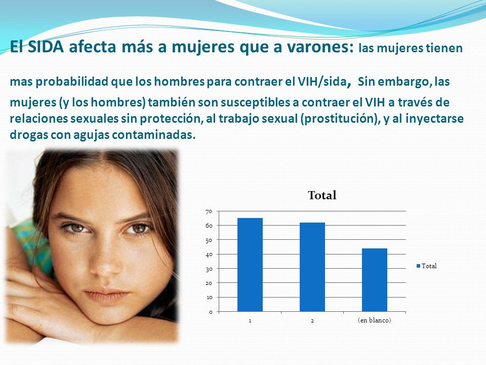 El SIDA afecta más a mujeres que a varones: las mujeres tienen mas probabilidad que los hombres para contraer el VIH/sida, Sin embargo, las mujeres (y