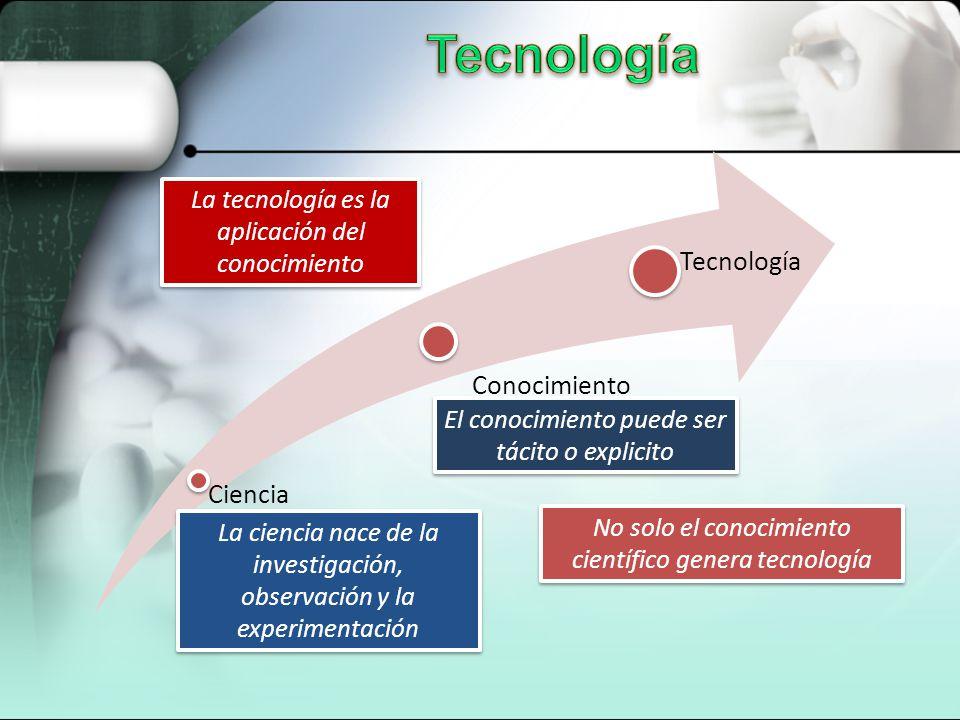 Ciencia Conocimiento Tecnología La tecnología es la aplicación del conocimiento El conocimiento puede ser tácito o explicito La ciencia nace de la inv