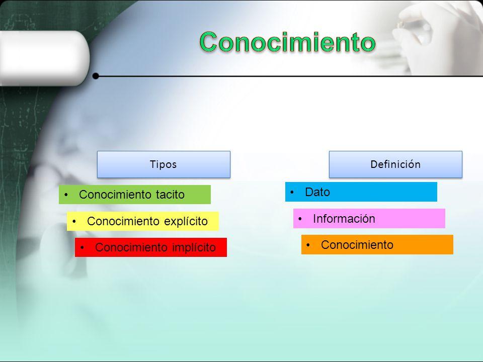 Tipos Definición Conocimiento tacito Conocimiento explícito Conocimiento implícito Dato Información Conocimiento
