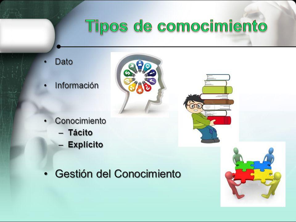 DatoDato InformaciónInformación ConocimientoConocimiento –Tácito –Explícito Gestión del ConocimientoGestión del Conocimiento