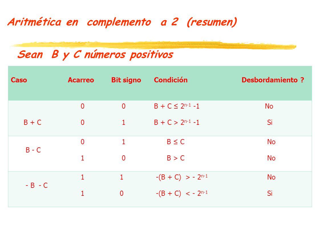Aritmética en complemento a 2 (resumen) Sean B y C números positivos Caso AcarreoBit signoCondiciónDesbordamiento .