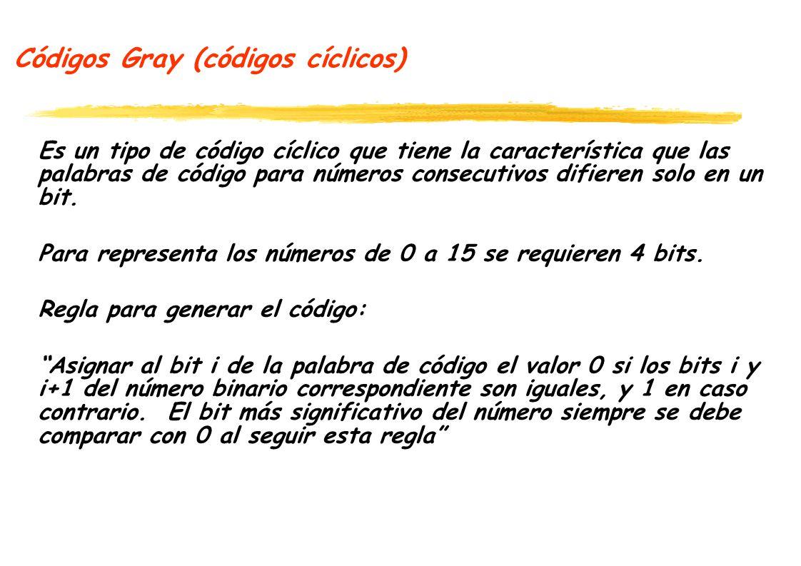 Códigos Gray (códigos cíclicos) Ejemplo: complete la tabla siguiendo la regla DecimalBinarioGray 0 1 2 3 4 5 6 7 8 9 10 11 12 13 14 15 0000 0001 0010 0011 0100 0101 0110 0111 1000 1001 1010 1011 1100 1101 1110 1111