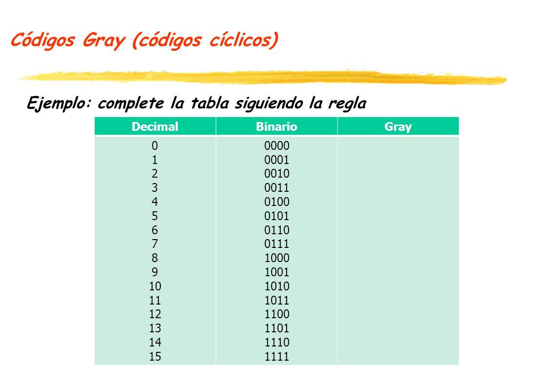 Códigos de paridad simples Se forman a partir de un código C, concatenando (|) u bit de paridad P, con cada palabra del código C.