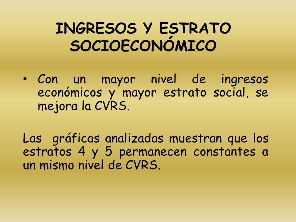 INGRESOS Y ESTRATO SOCIOECONÓMICO Con un mayor nivel de ingresos económicos y mayor estrato social, se mejora la CVRS. Las gráficas analizadas muestra
