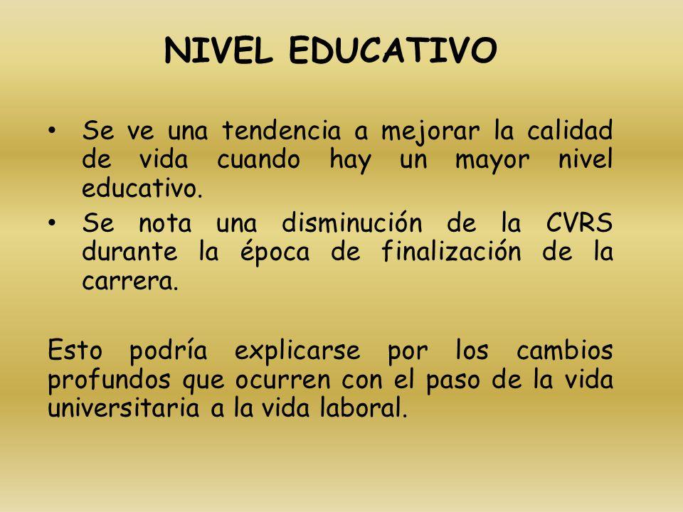 NIVEL EDUCATIVO Se ve una tendencia a mejorar la calidad de vida cuando hay un mayor nivel educativo. Se nota una disminución de la CVRS durante la ép