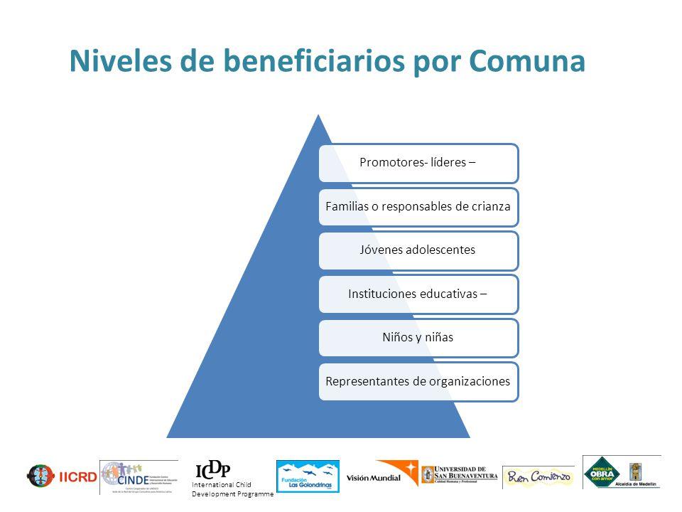 Niveles de beneficiarios por Comuna Promotores- líderes – Familias o responsables de crianza Jóvenes adolescentes Instituciones educativas – Niños y n