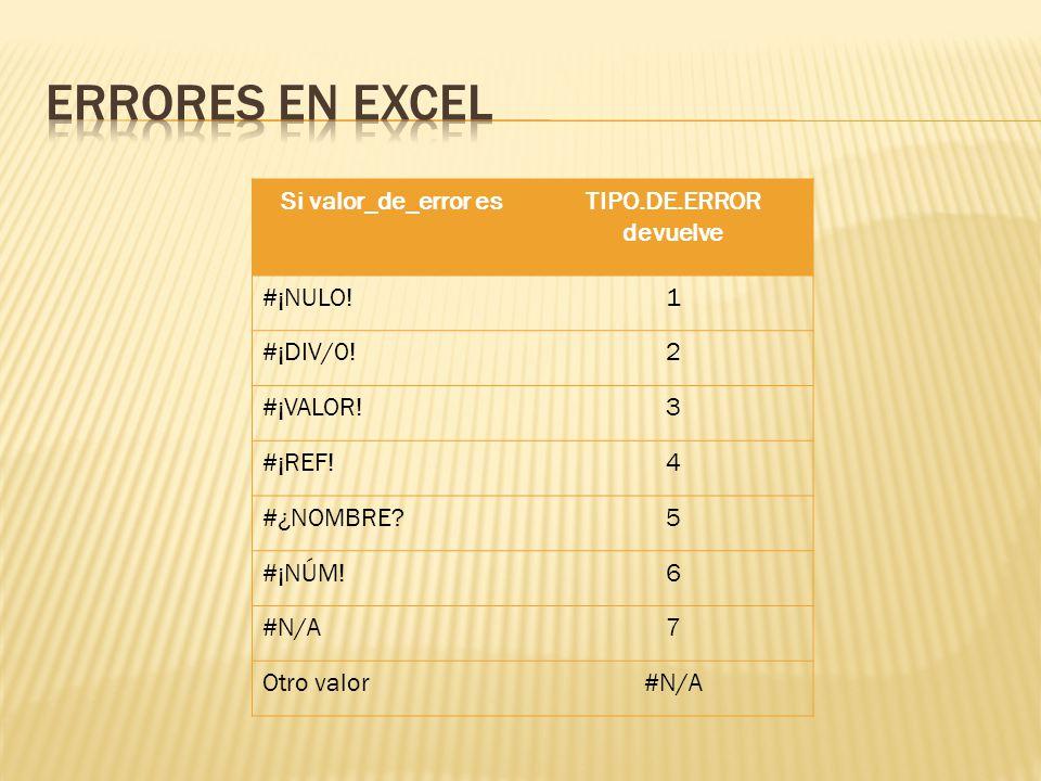 Si valor_de_error esTIPO.DE.ERROR devuelve #¡NULO!1 #¡DIV/0!2 #¡VALOR!3 #¡REF!4 #¿NOMBRE 5 #¡NÚM!6 #N/A7 Otro valor#N/A