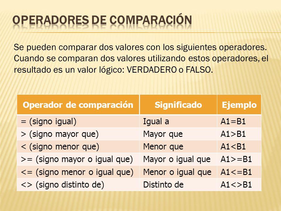 Operador de comparaciónSignificadoEjemplo = (signo igual)Igual aA1=B1 > (signo mayor que)Mayor queA1>B1 < (signo menor que)Menor queA1<B1 >= (signo mayor o igual que)Mayor o igual queA1>=B1 <= (signo menor o igual que)Menor o igual queA1<=B1 <> (signo distinto de)Distinto deA1<>B1 Se pueden comparar dos valores con los siguientes operadores.
