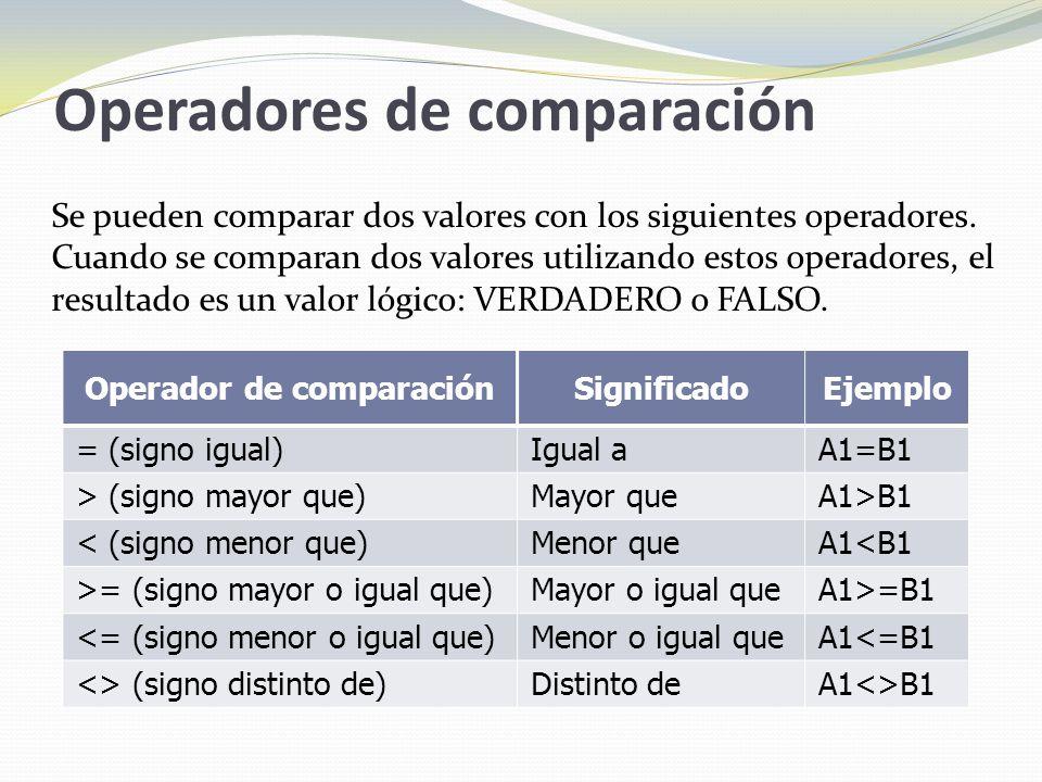 Operadores de comparación Operador de comparaciónSignificadoEjemplo = (signo igual)Igual aA1=B1 > (signo mayor que)Mayor queA1>B1 < (signo menor que)Menor queA1<B1 >= (signo mayor o igual que)Mayor o igual queA1>=B1 <= (signo menor o igual que)Menor o igual queA1<=B1 <> (signo distinto de)Distinto deA1<>B1 Se pueden comparar dos valores con los siguientes operadores.