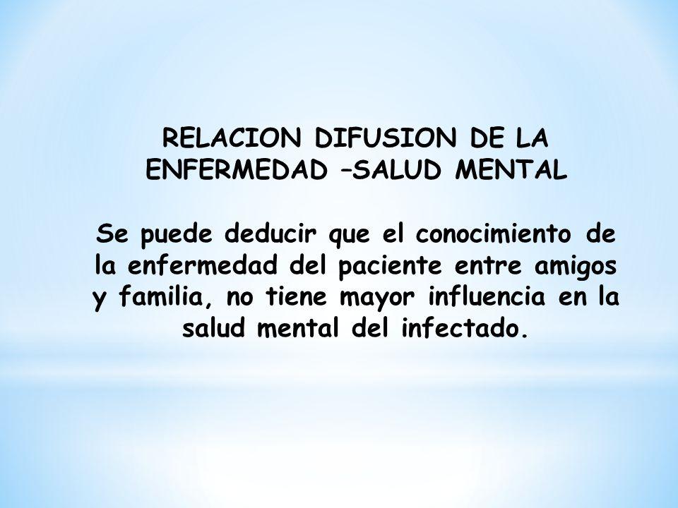RELACION DIFUSION DE LA ENFERMEDAD –SALUD MENTAL Se puede deducir que el conocimiento de la enfermedad del paciente entre amigos y familia, no tiene m