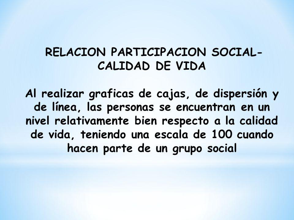 RELACION PARTICIPACION SOCIAL- CALIDAD DE VIDA Al realizar graficas de cajas, de dispersión y de línea, las personas se encuentran en un nivel relativ