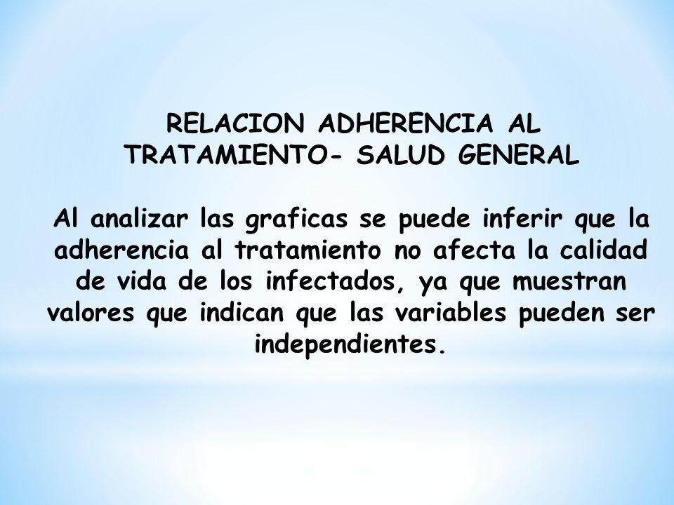 RELACION ADHERENCIA AL TRATAMIENTO- SALUD GENERAL Al analizar las graficas se puede inferir que la adherencia al tratamiento no afecta la calidad de v