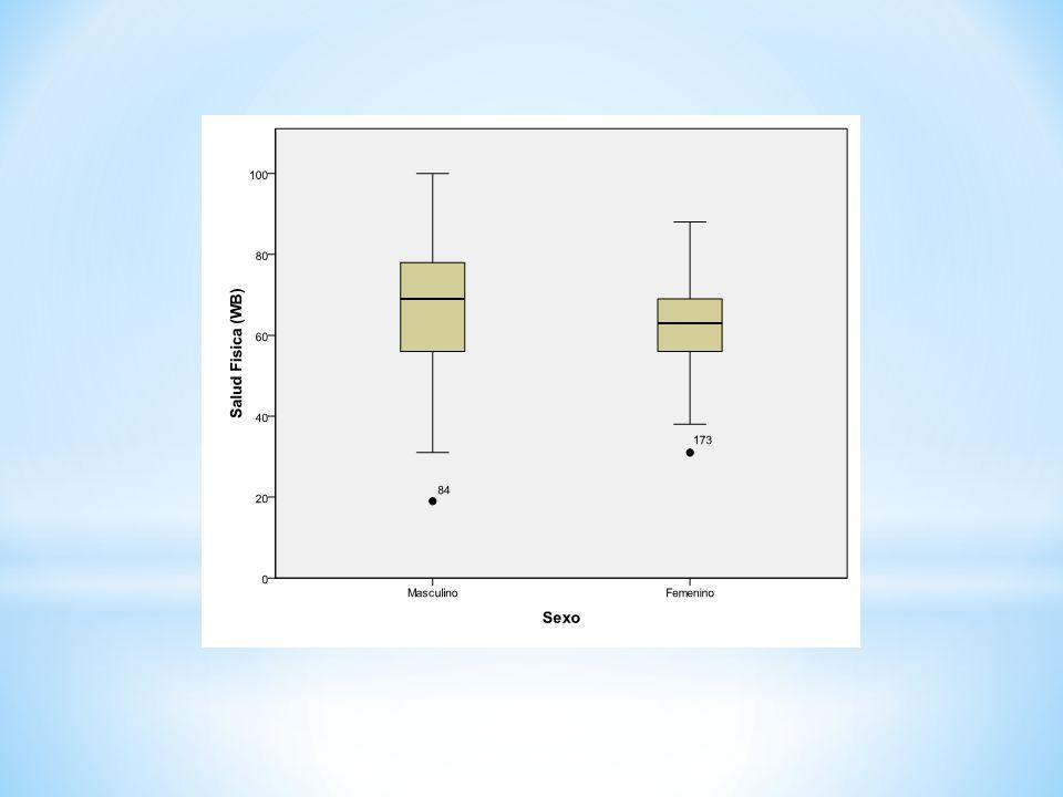 RELACION SEXO- SALUD FISICA Y PSICOLOGICA Un gráfico de caja nos dice que los hombres presentan mejor salud psicológica y mejor salud física que las mujeres.