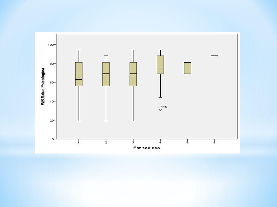 RELACION ESTRATO SOCIOECONOMICO-SALUD PSICOLOGICA Al realizar gráficos de caja se evidenció que la mediana va aumentando.