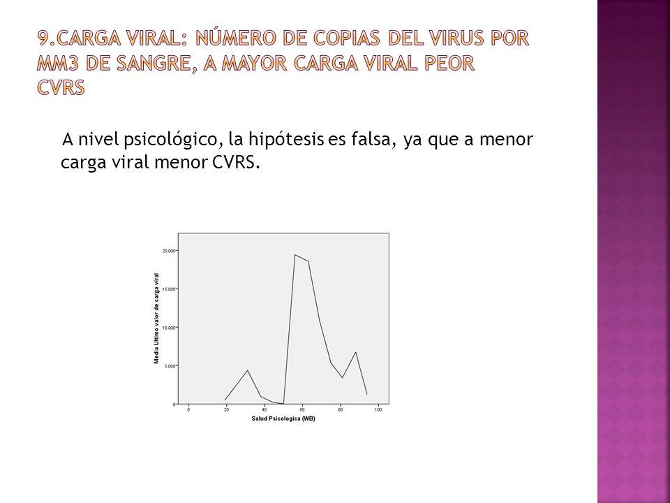 A nivel psicológico, la hipótesis es falsa, ya que a menor carga viral menor CVRS.