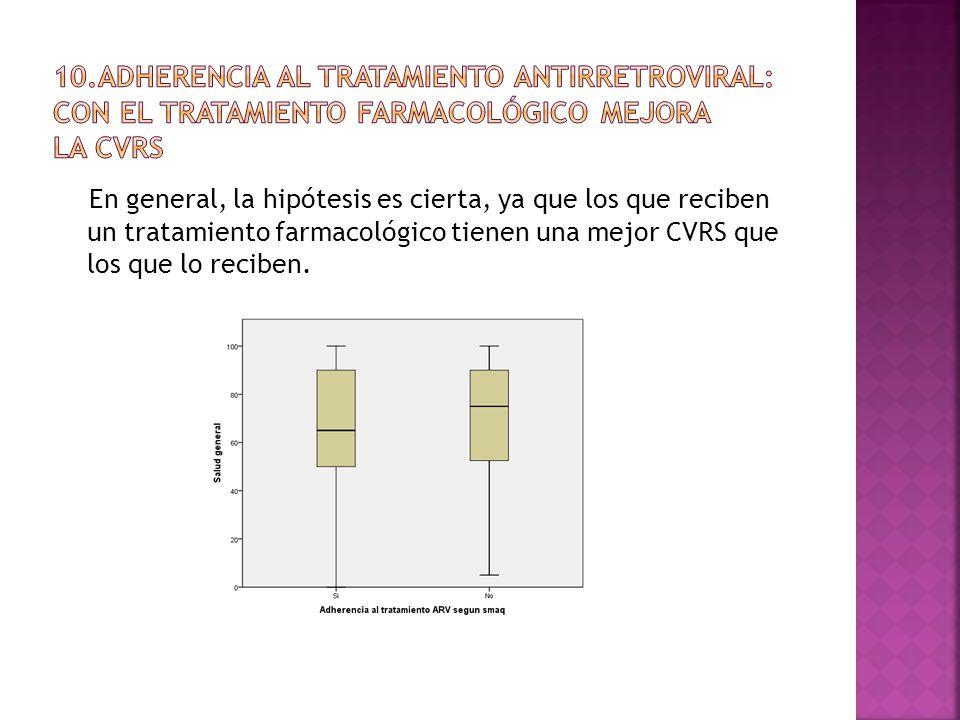 En general, la hipótesis es cierta, ya que los que reciben un tratamiento farmacológico tienen una mejor CVRS que los que lo reciben.