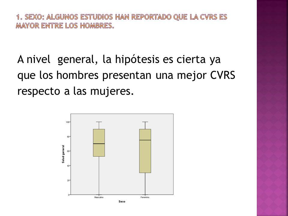 A nivel general, la hipótesis es cierta ya que los hombres presentan una mejor CVRS respecto a las mujeres.