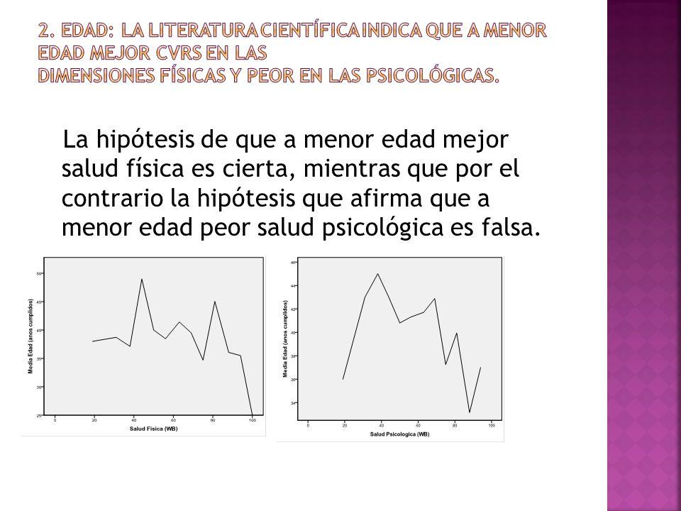 La hipótesis de que a menor edad mejor salud física es cierta, mientras que por el contrario la hipótesis que afirma que a menor edad peor salud psicológica es falsa.