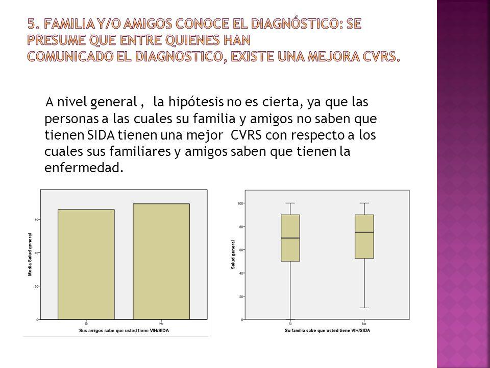 A nivel general, la hipótesis no es cierta, ya que las personas a las cuales su familia y amigos no saben que tienen SIDA tienen una mejor CVRS con respecto a los cuales sus familiares y amigos saben que tienen la enfermedad.
