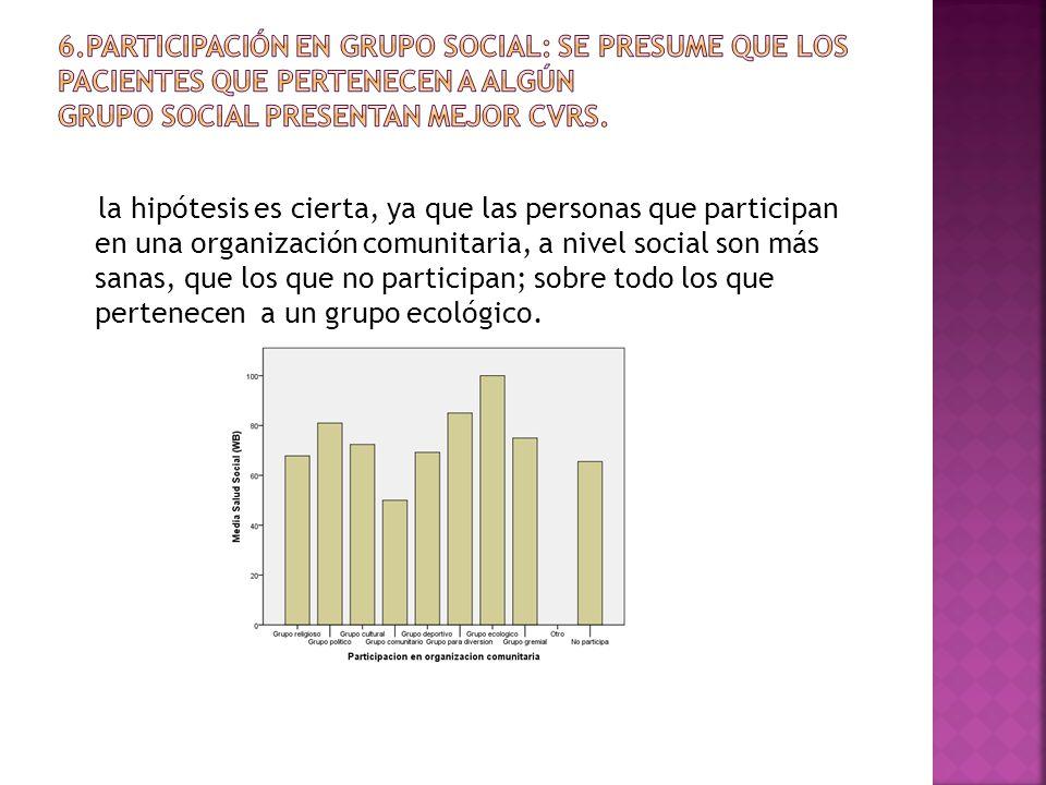 la hipótesis es cierta, ya que las personas que participan en una organización comunitaria, a nivel social son más sanas, que los que no participan; sobre todo los que pertenecen a un grupo ecológico.