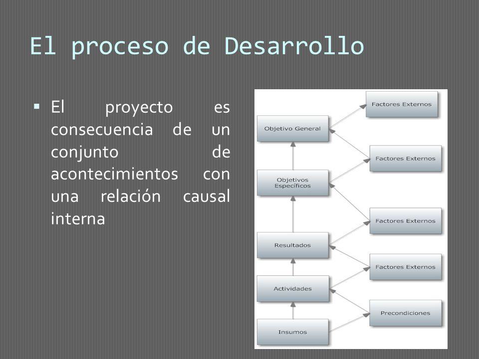 El proceso de Desarrollo El proyecto es consecuencia de un conjunto de acontecimientos con una relación causal interna