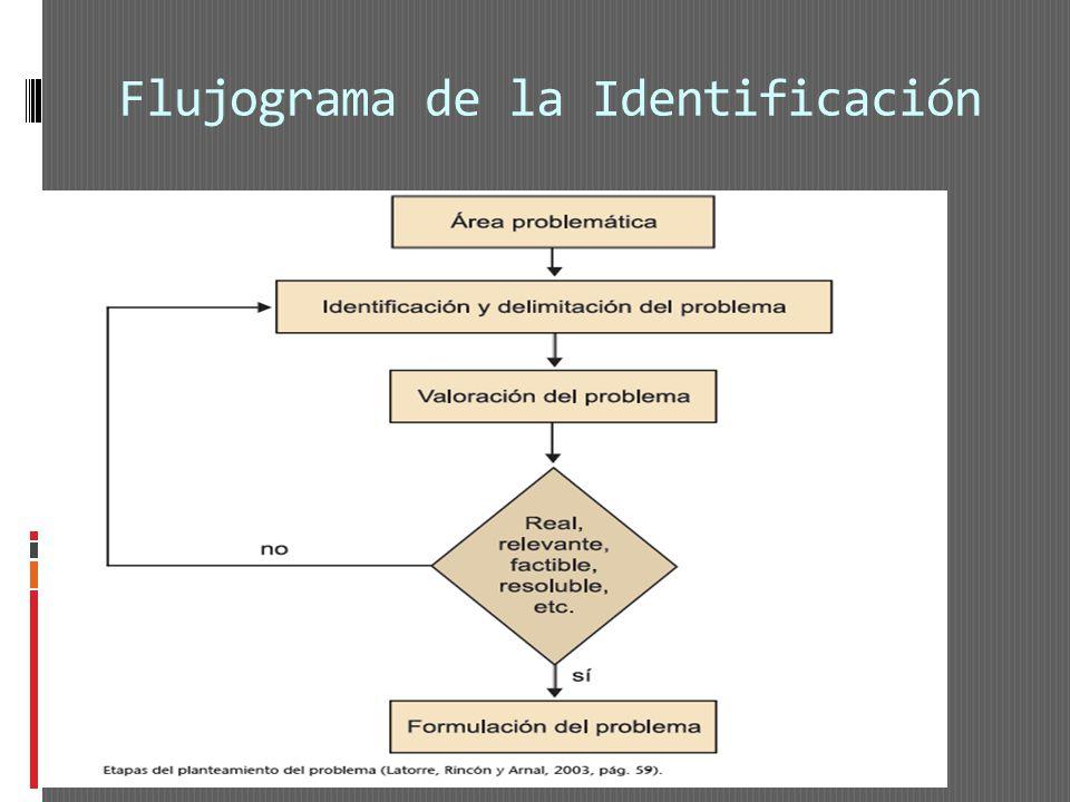 Flujograma de la Identificación