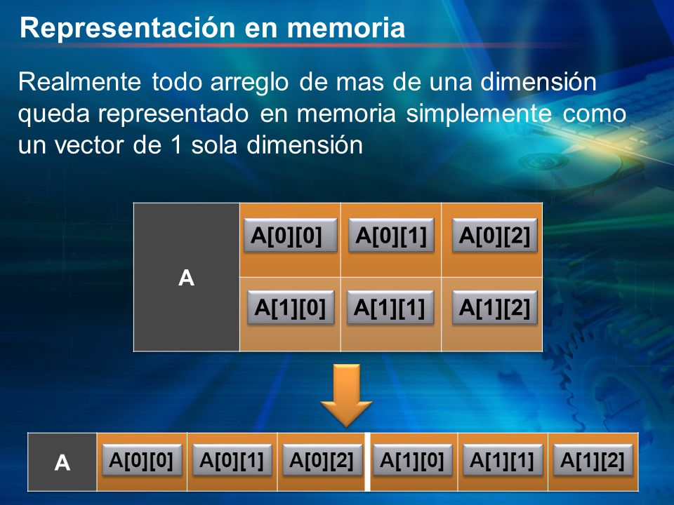 Representación en memoria A[0][0] A[0][1] A[0][2] A[1][0] A[1][1] A[1][2] A[0][0] A[0][1] A[0][2] A[1][0] A[1][1] A[1][2] Realmente todo arreglo de ma