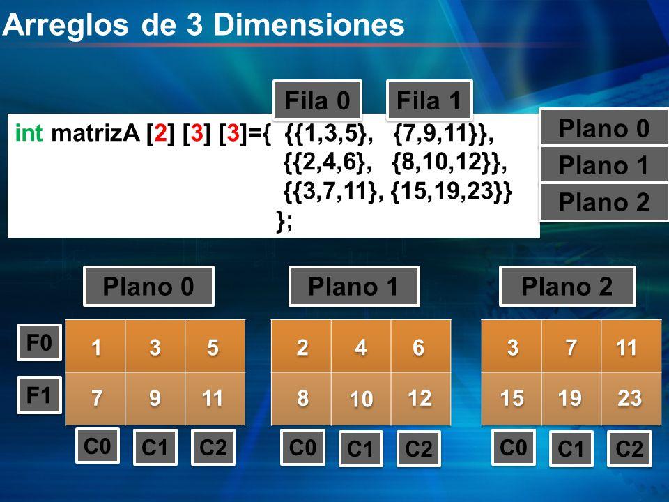 int matrizA [2] [3] [3]={ {{1,3,5}, {7,9,11}}, {{2,4,6}, {8,10,12}}, {{3,7,11}, {15,19,23}} }; Arreglos de 3 Dimensiones Fila 0 Fila 1 1 1 3 3 5 5 7 7