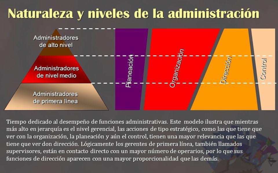 Administradores de alto nivel Administradores de nivel medio Administradores de primera línea Planeación Organización Dirección Control Tiempo dedicad