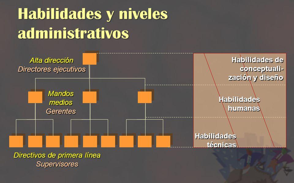 Habilidades y niveles administrativos Alta dirección Directores ejecutivos Mandos medios Gerentes Directivos de primera línea Supervisores Habilidades