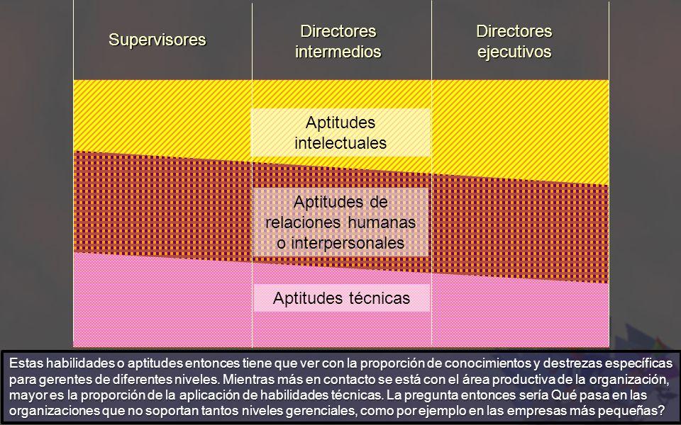 Aptitudes intelectuales Aptitudes de relaciones humanas o interpersonales Aptitudes técnicas Directores intermedios Supervisores Directores ejecutivos