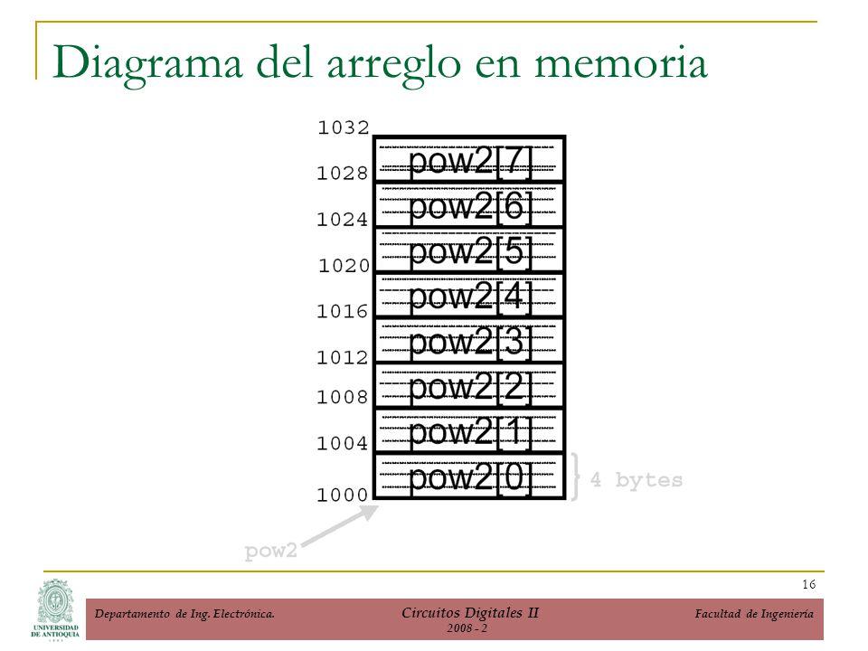 Diagrama del arreglo en memoria 16 Departamento de Ing. Electrónica. Circuitos Digitales II Facultad de Ingeniería 2008 - 2