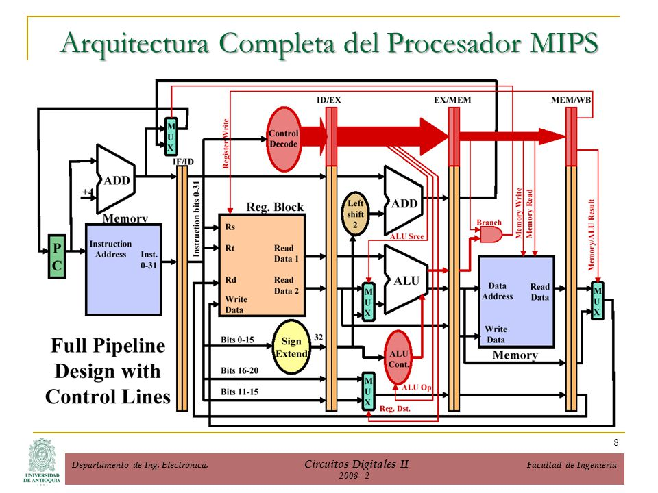 Arquitectura Completa del Procesador MIPS 8 Departamento de Ing. Electrónica. Circuitos Digitales II Facultad de Ingeniería 2008 - 2