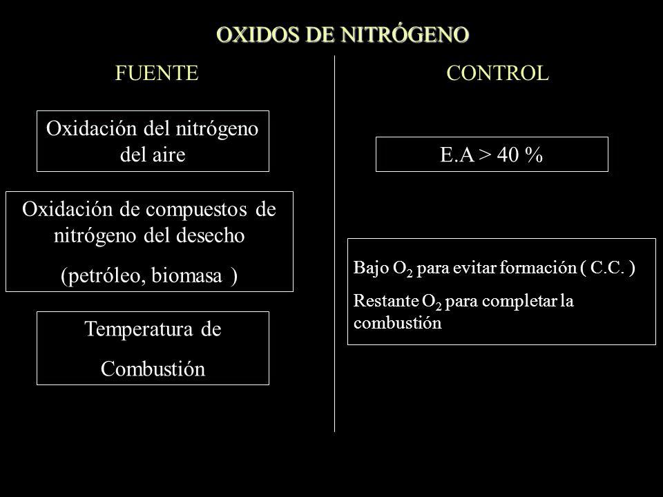 OXIDOS DE NITRÓGENO FUENTE Oxidación del nitrógeno del aire Oxidación de compuestos de nitrógeno del desecho (petróleo, biomasa ) Temperatura de Combustión CONTROL E.A > 40 % Bajo O 2 para evitar formación ( C.C.