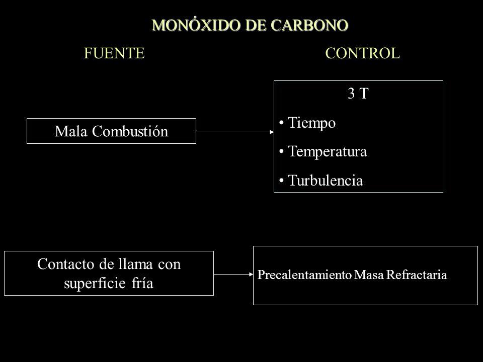 MATERIAL PARTICULADO CONTROL Tamaño de Partícula en Micras 0.0010.010.