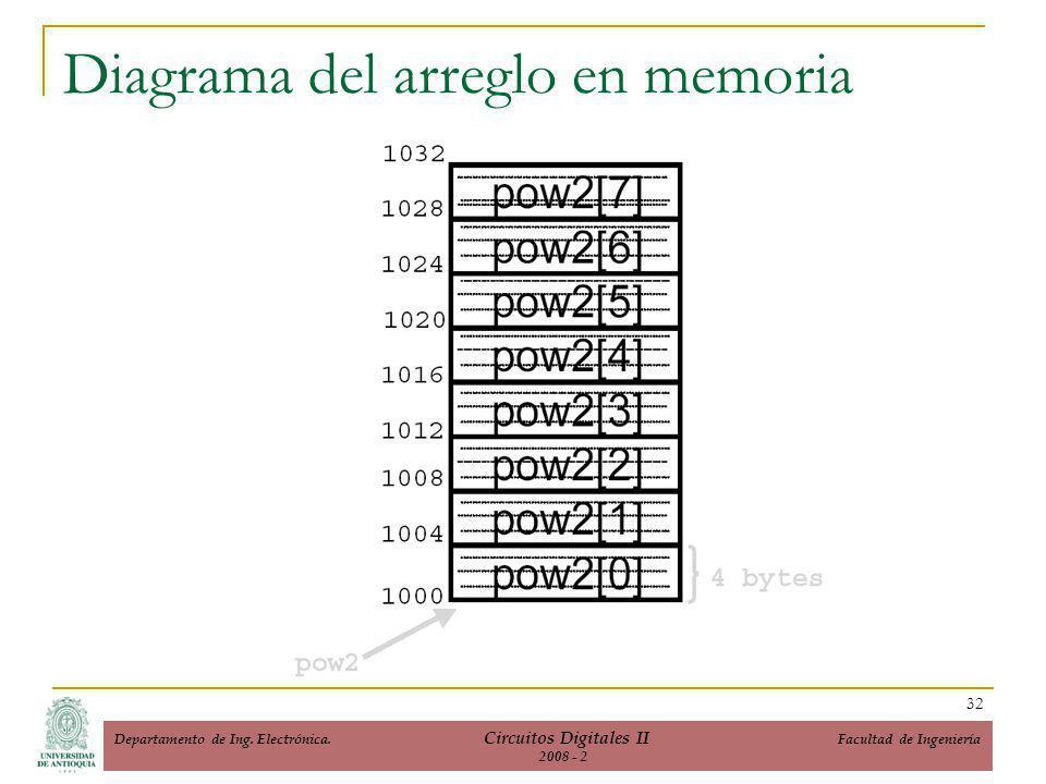 Diagrama del arreglo en memoria 32 Departamento de Ing.