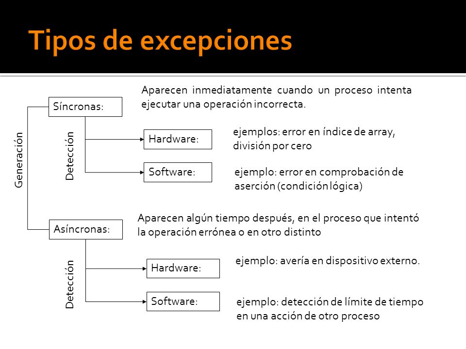 Síncronas: Asíncronas: Aparecen inmediatamente cuando un proceso intenta ejecutar una operación incorrecta. Aparecen algún tiempo después, en el proce