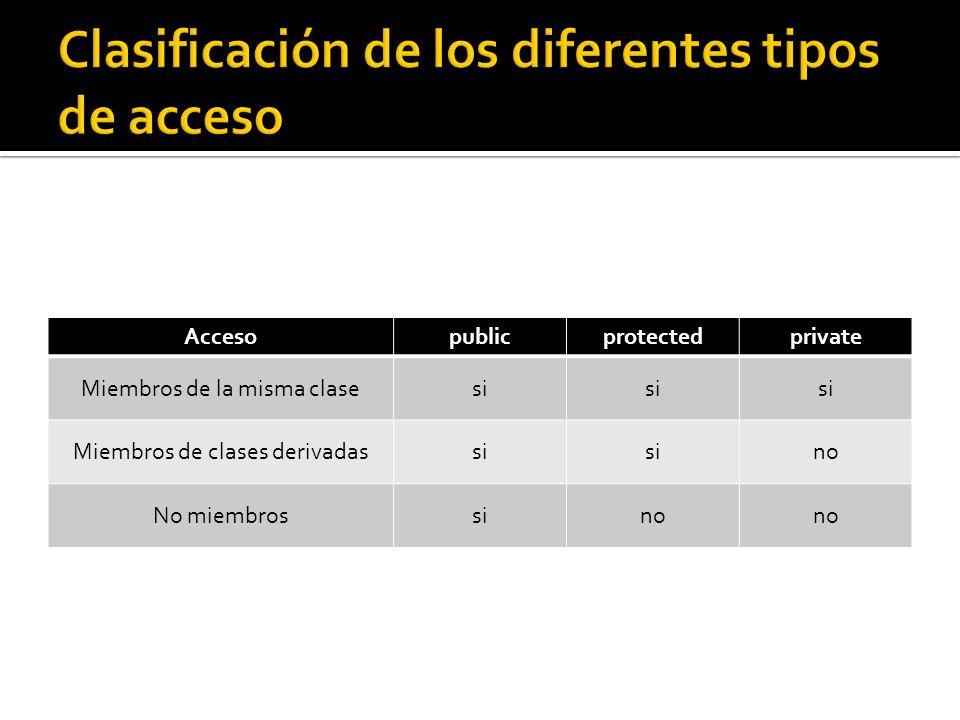 Accesopublicprotectedprivate Miembros de la misma clasesi Miembros de clases derivadassi no No miembrossino