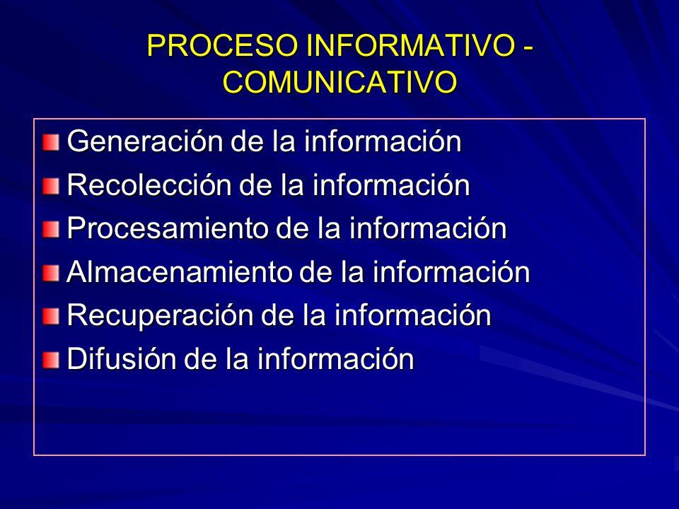 PROCESO INFORMATIVO - COMUNICATIVO Generación de la información Recolección de la información Procesamiento de la información Almacenamiento de la inf