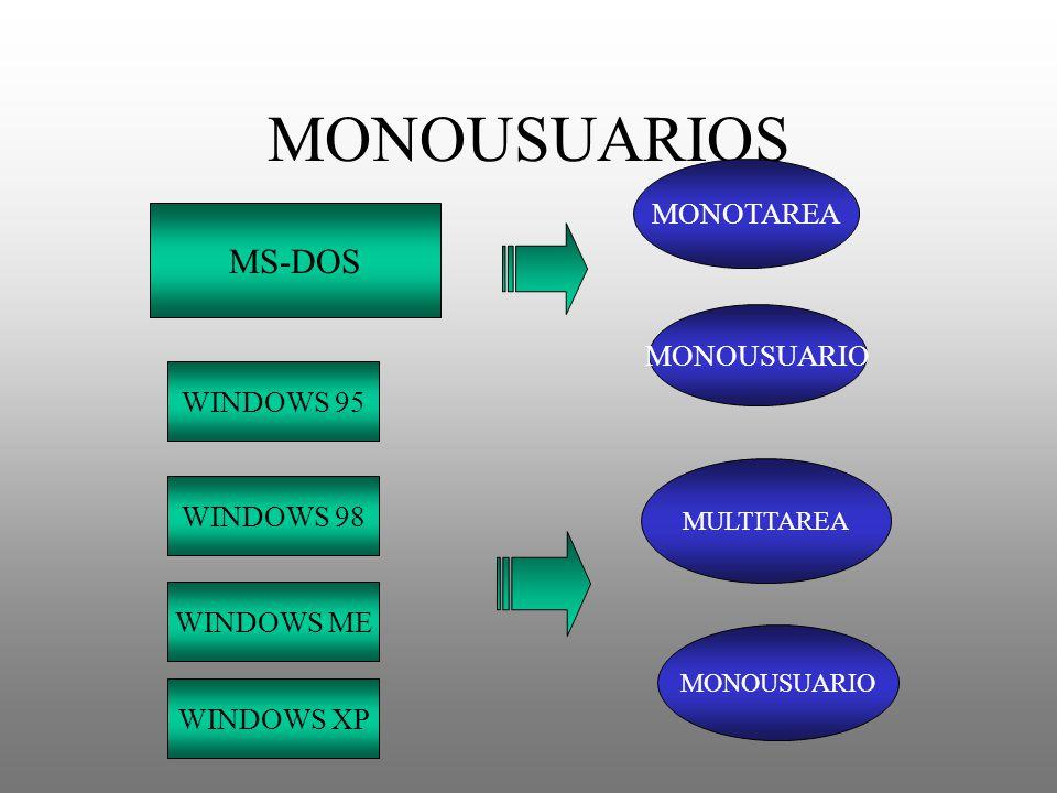 MONOUSUARIOS MS-DOS WINDOWS 95 MULTITAREA MONOUSUARIO MONOTAREA MONOUSUARIO WINDOWS 98 WINDOWS ME WINDOWS XP