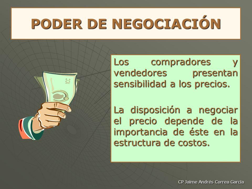 CP Jaime Andrés Correa Garcia PODER DE NEGOCIACIÓN Los compradores y vendedores presentan sensibilidad a los precios. La disposición a negociar el pre
