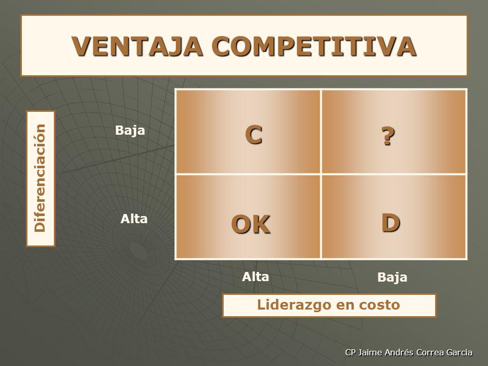 CP Jaime Andrés Correa Garcia VENTAJA COMPETITIVA Liderazgo en costo Diferenciación Baja Alta Baja COK D ?