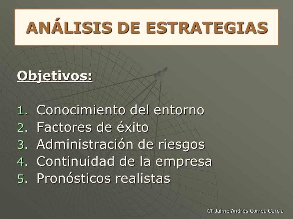 CP Jaime Andrés Correa Garcia ANÁLISIS DE ESTRATEGIAS Objetivos: 1. Conocimiento del entorno 2. Factores de éxito 3. Administración de riesgos 4. Cont